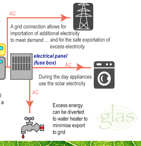 Electricity from Solar PV is converted to AC current by an Inverter and is then available for use by household appliances. Excess energy can be diverted to heat water by smart controls