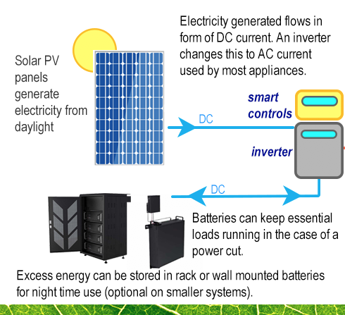 Solar PV panels generate electricity from daylight not sunshine
