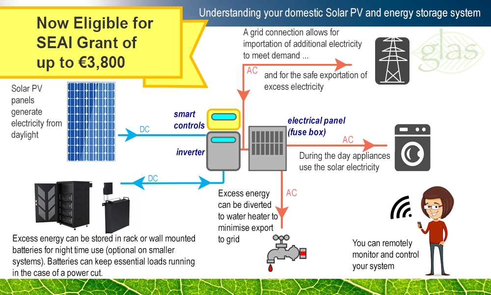 A schematic showing solar panel feeding dc power to an inverter. Battery storage takes excess dc power, an inverter converts dc to ac current. Ac current is used immediately within the house or is exporter to the grid.